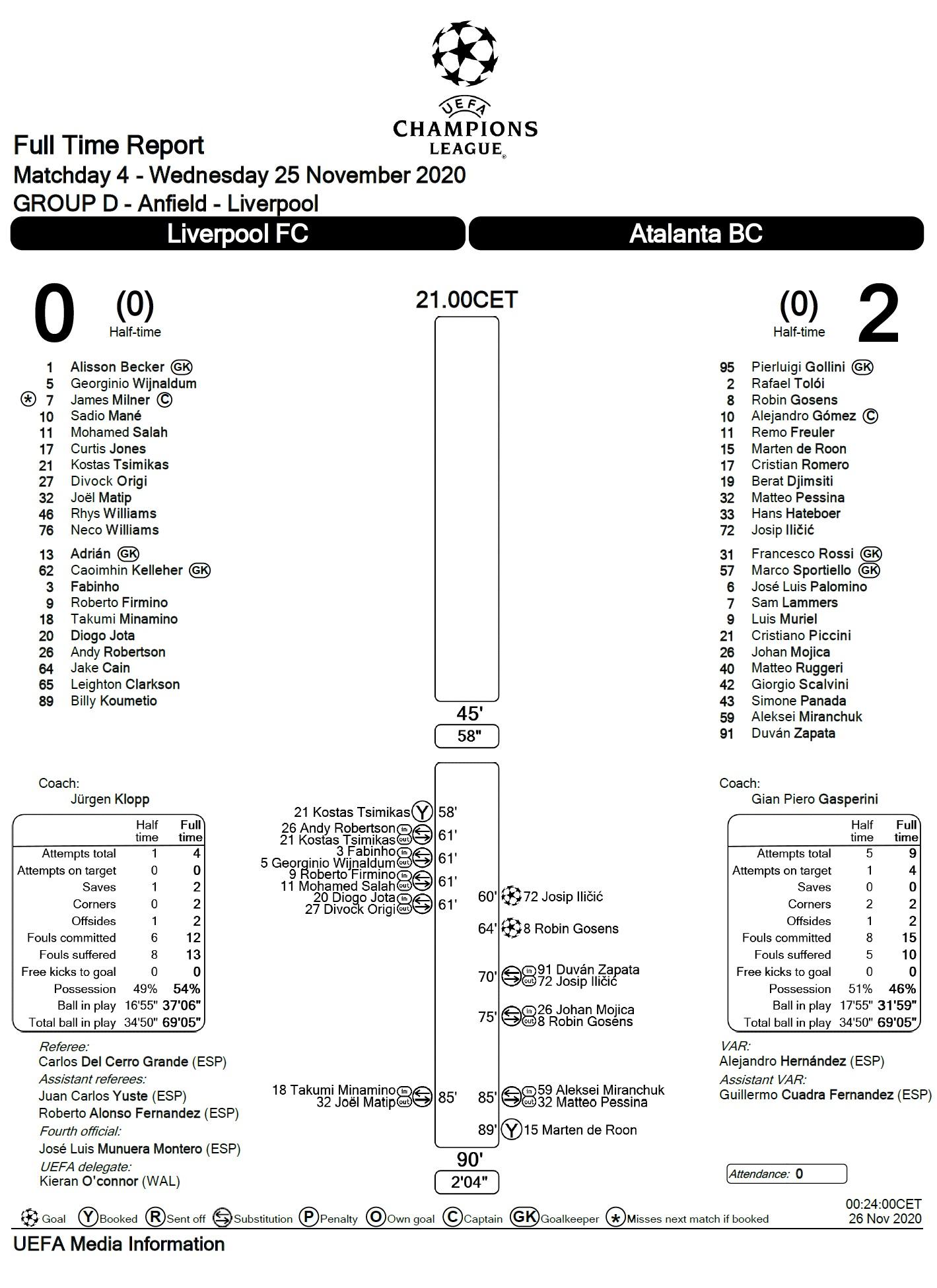 Ливерпуль (Англия) - Аталанта (Италия) 0:2