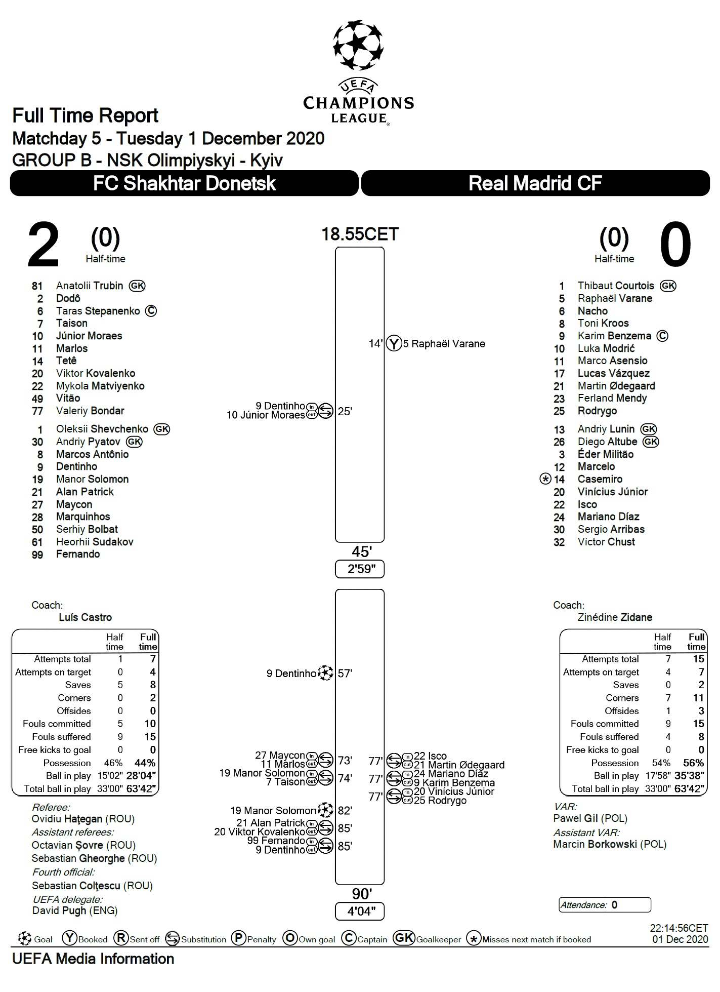 Шахтёр (Украина) - Реал Мадрид (Испания) 2:0