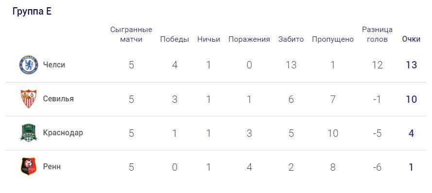 Севилья (Испания) - Челси (Англия) 0:4