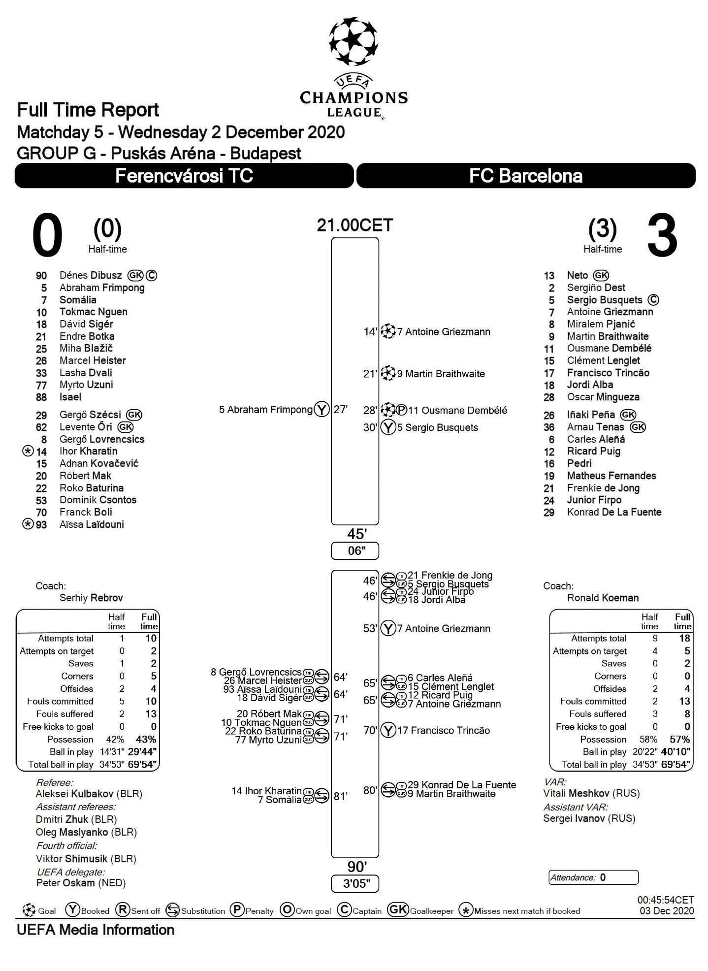 Ференцварош (Венгрия) - Барселона (Испания) 0:3