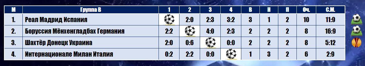 Реал Мадрид (Испания) - Боруссия Мёнхенгладбах (Германия) 2:0