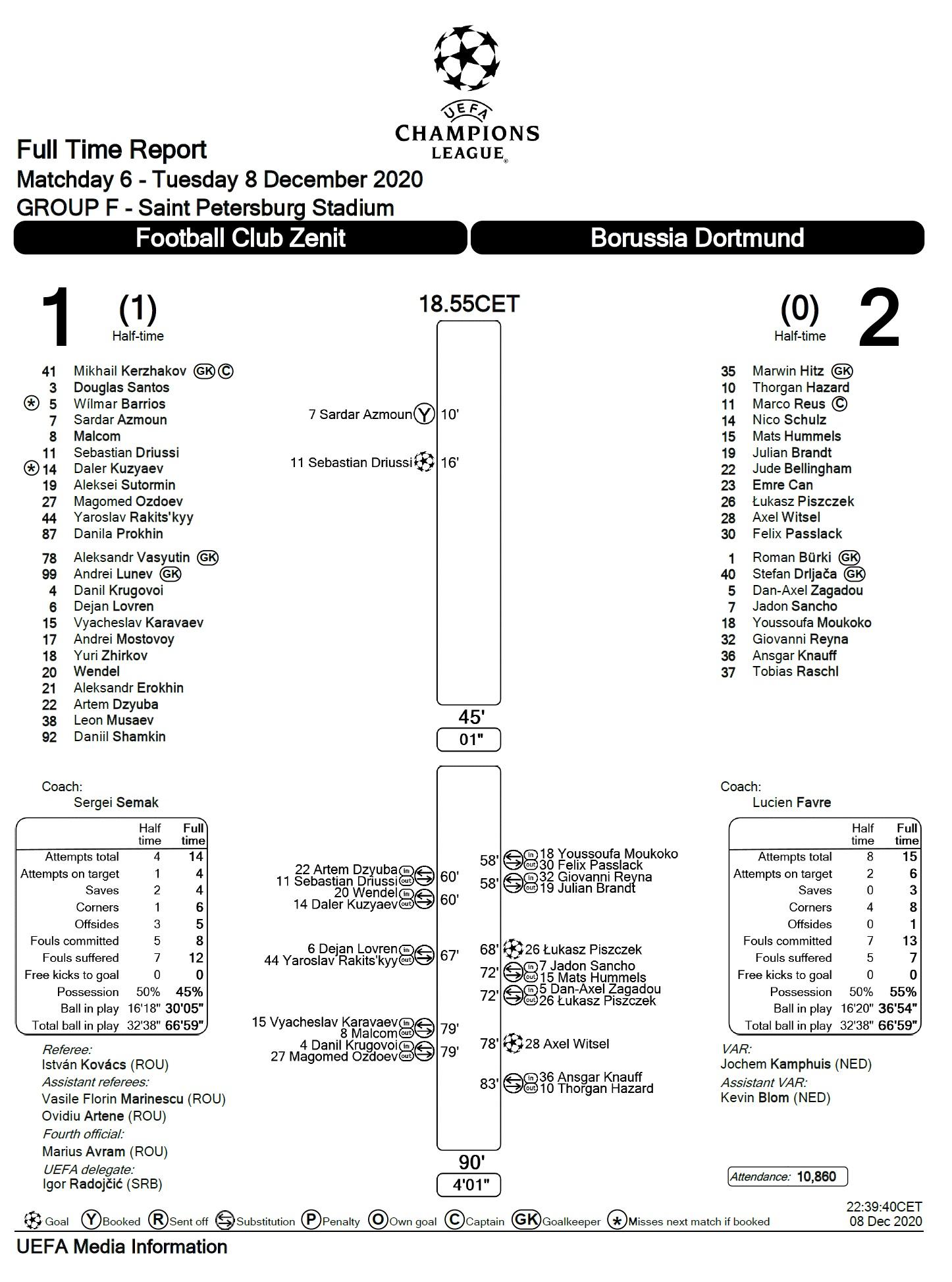 Зенит (Россия) - Боруссия Дортмунд (Германия) 1:2