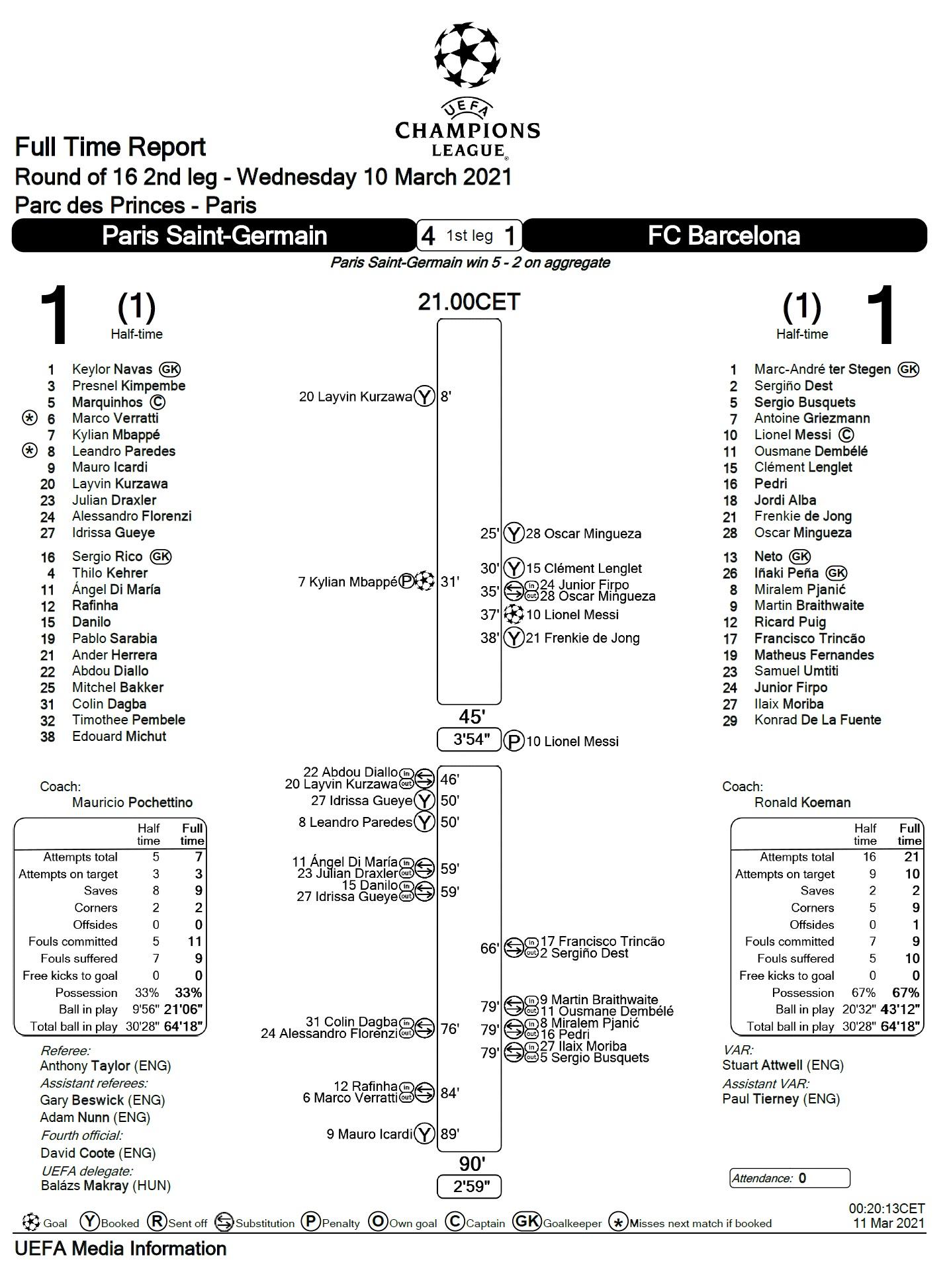 ПСЖ (Франция) - Барселона (Испания) 1:1