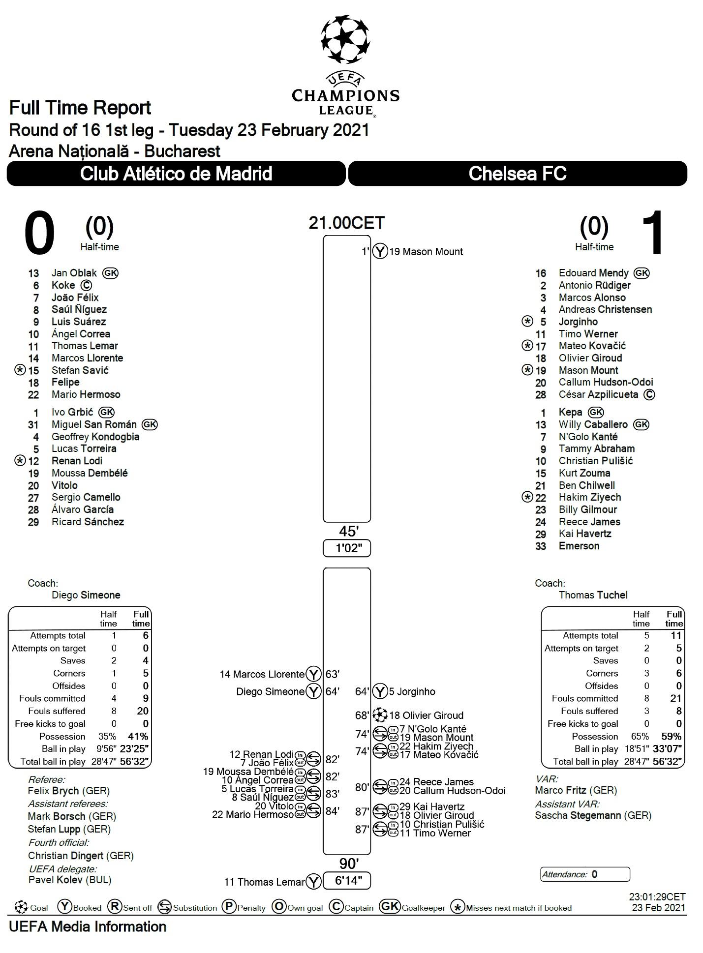 Атлетико (Испания) - Челси (Англия) 0:1