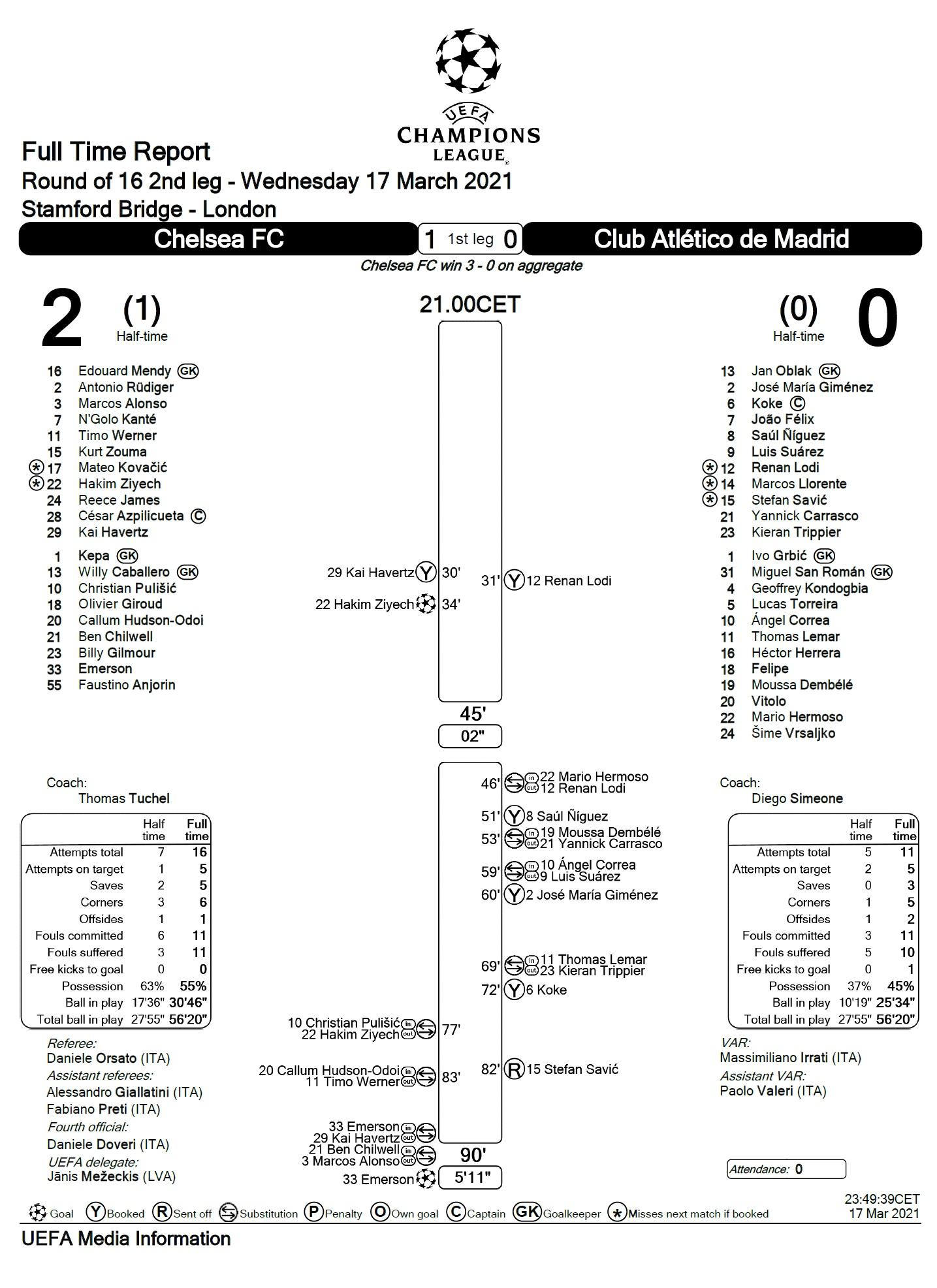 Челси (Англия) - Атлетико (Испания) 2:0
