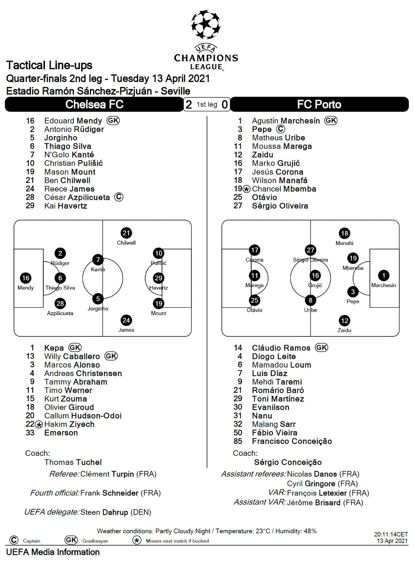 Челси (Англия) - Порту (Португалия) 0:1