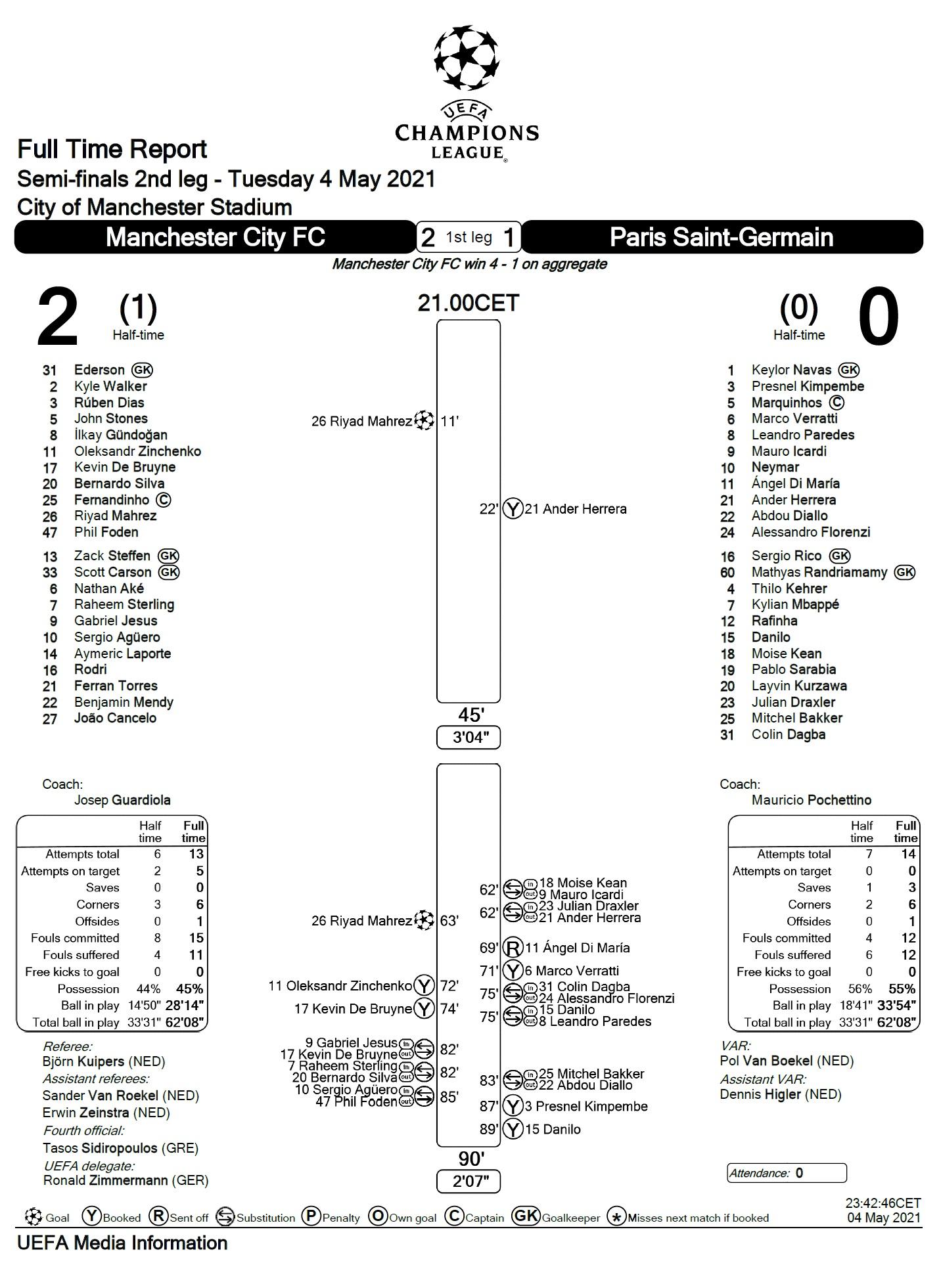 Манчестер Сити (Англия) - ПСЖ (Франция) 2:0