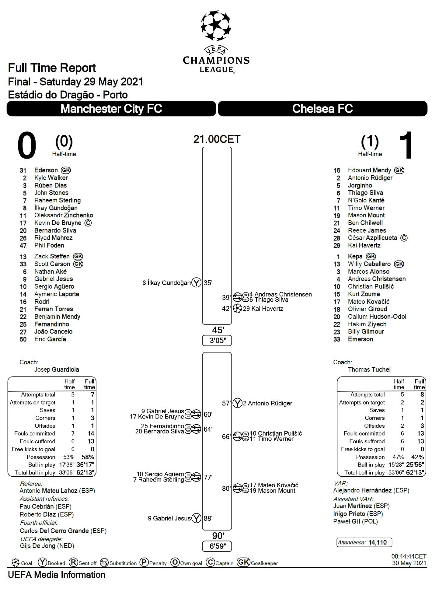 Манчестер Сити (Англия) - Челси (Англия) 0:1