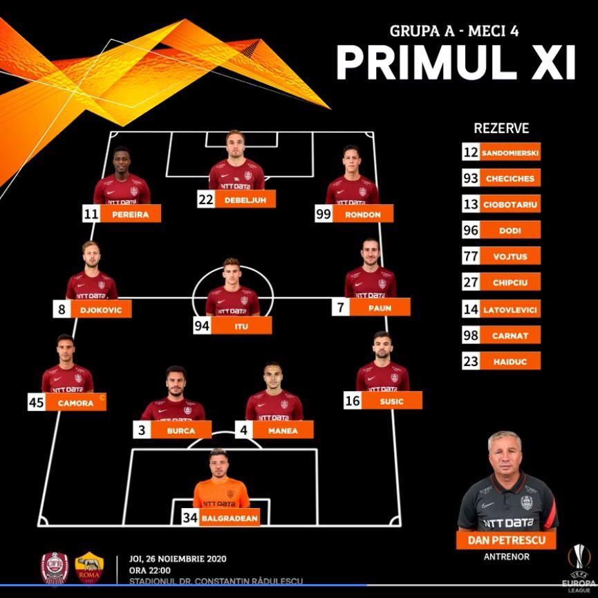 ЧФР Клуж (Румыния) - Рома (Италия) 0:2