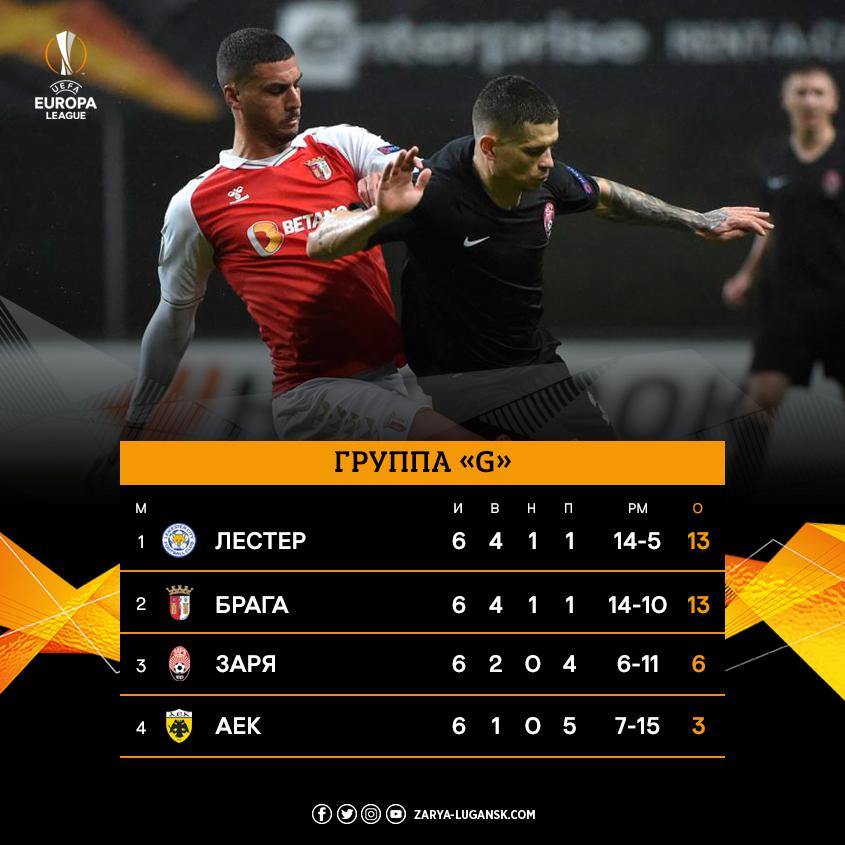 Спортинг Брага (Португалия) - Заря Луганск (Украина) 2:0