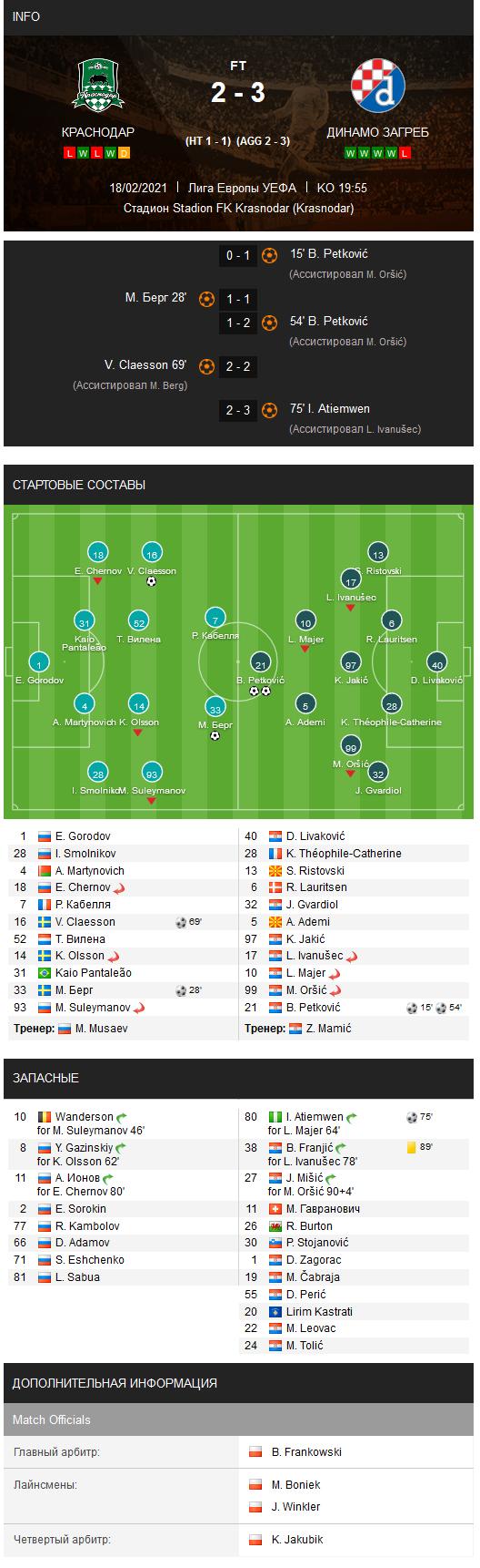 Краснодар (Россия) - Динамо Загреб (Хорватия) 2:3