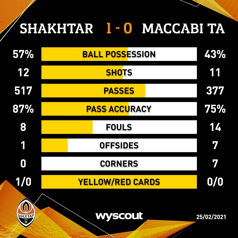 Шахтёр (Украина) - Маккаби Тель-Авив (Израиль) 1:0