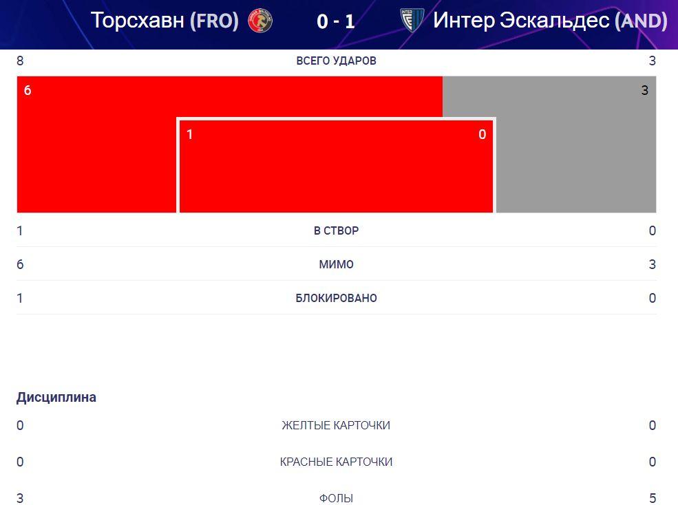 ХБ Торсхавн (Фарерские острова) - Интер Эскальдес (Андорра) 0:1