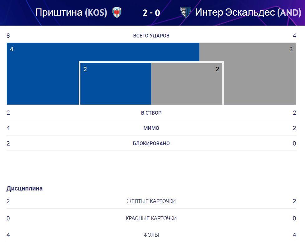 Приштина (Косово) - Интер Эскальдес (Андорра) 2:0