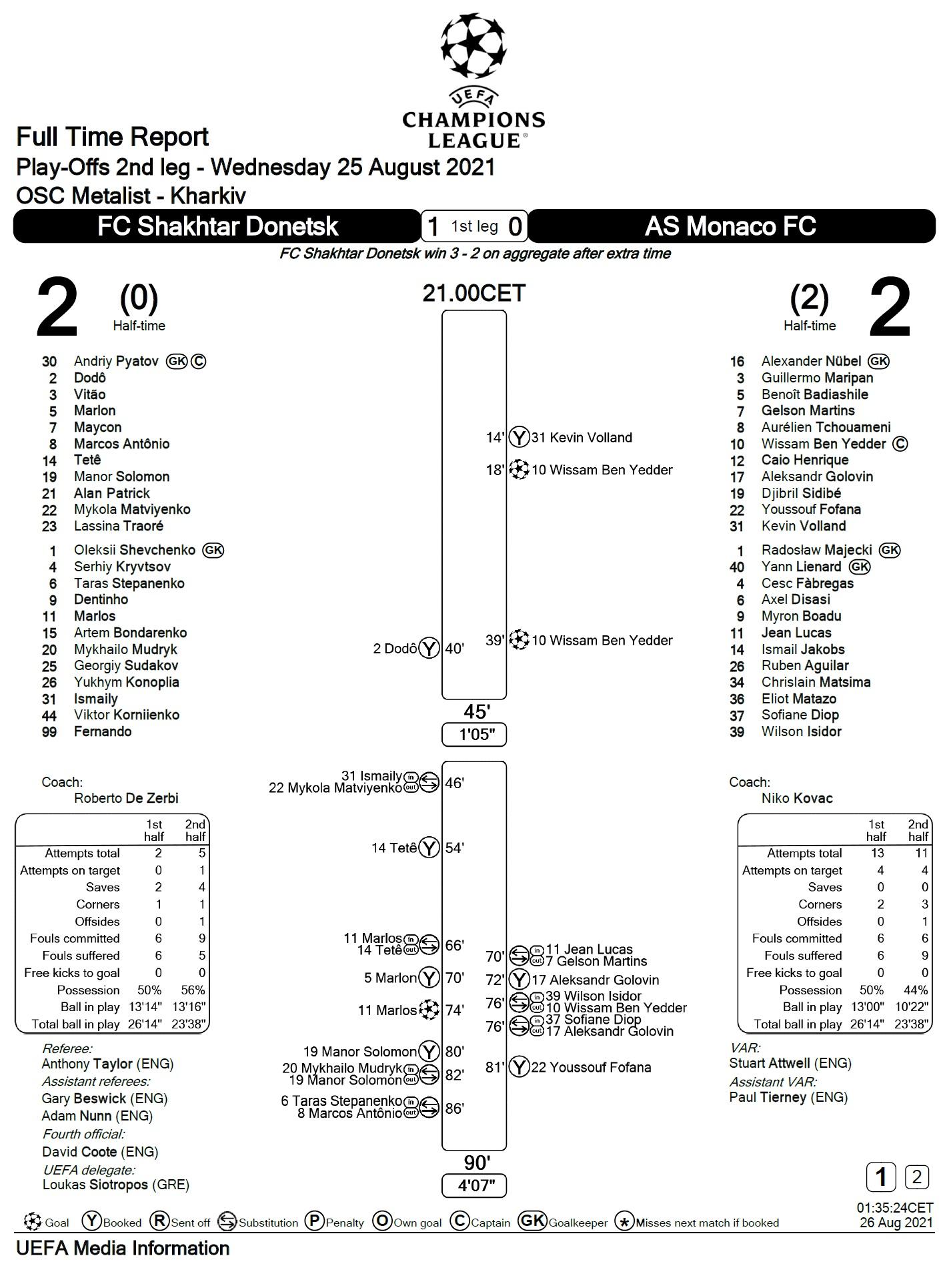 Шахтёр (Украина) - Монако (Франция) 2:2 д.в.
