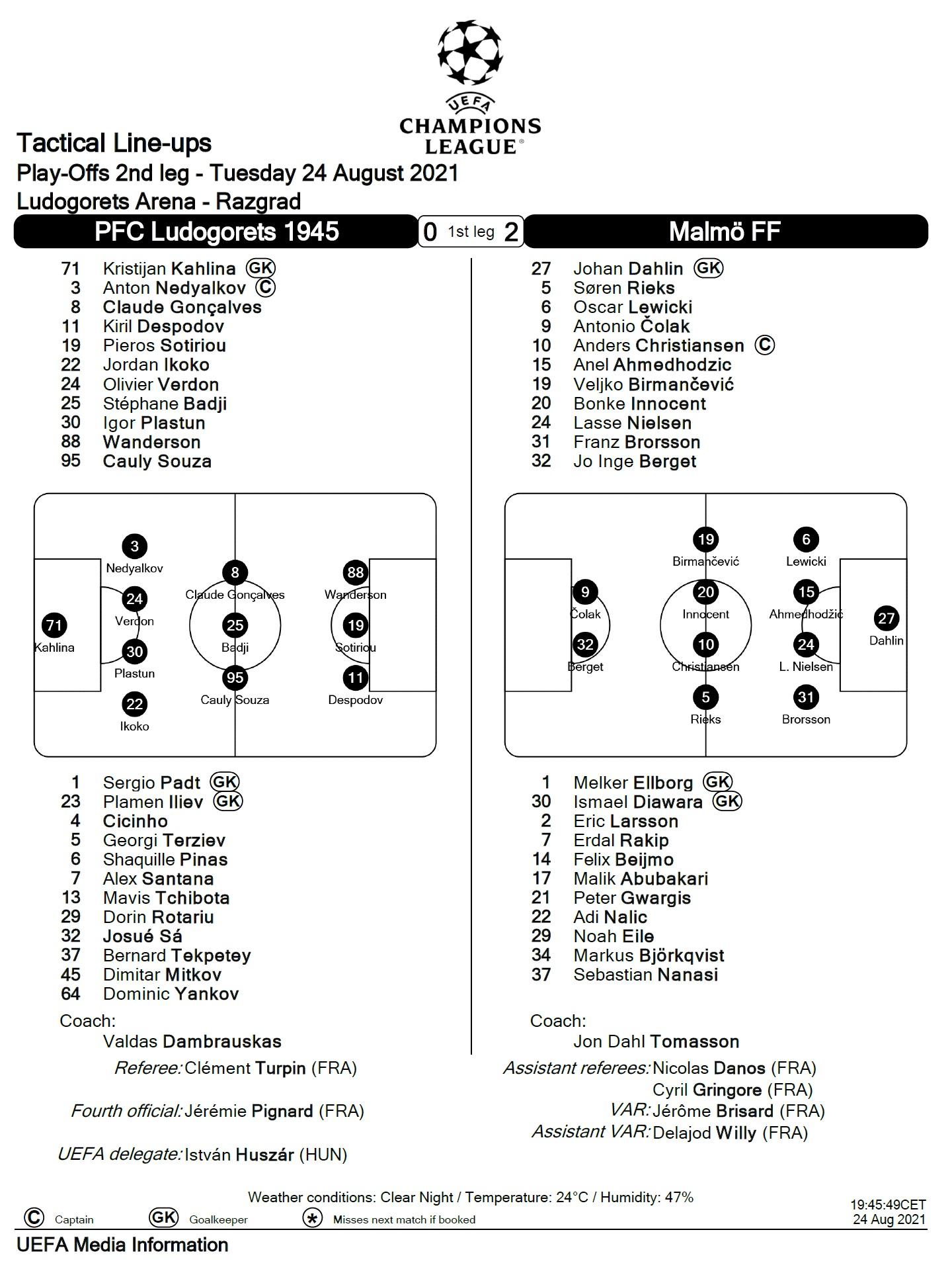 Лудогорец (Болгария) - Мальмё ФФ (Швеция) 2:1