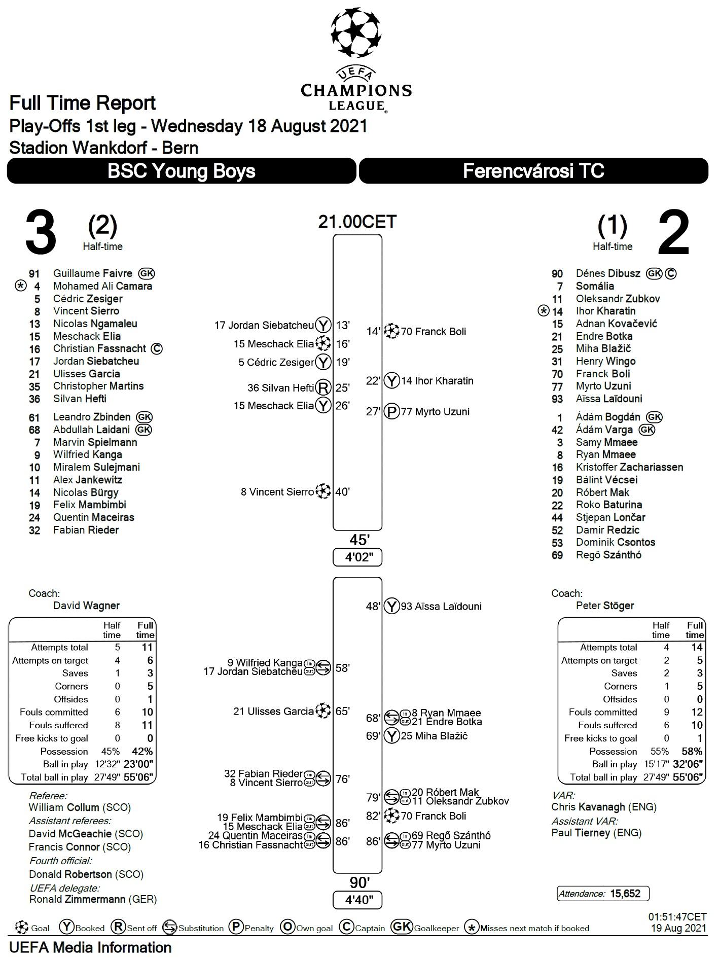 Янг Бойз (Швейцария) - Ференцварош (Венгрия) 3:2