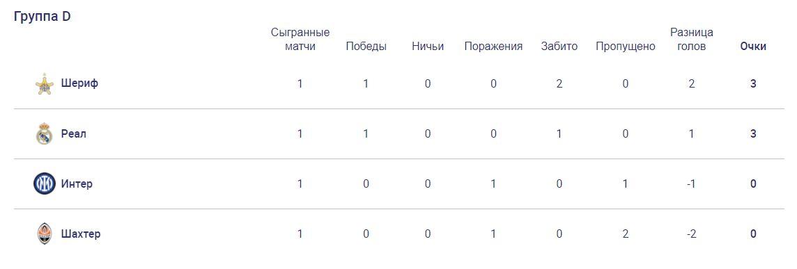 Шериф (Молдавия) - Шахтёр (Украина) 2:0