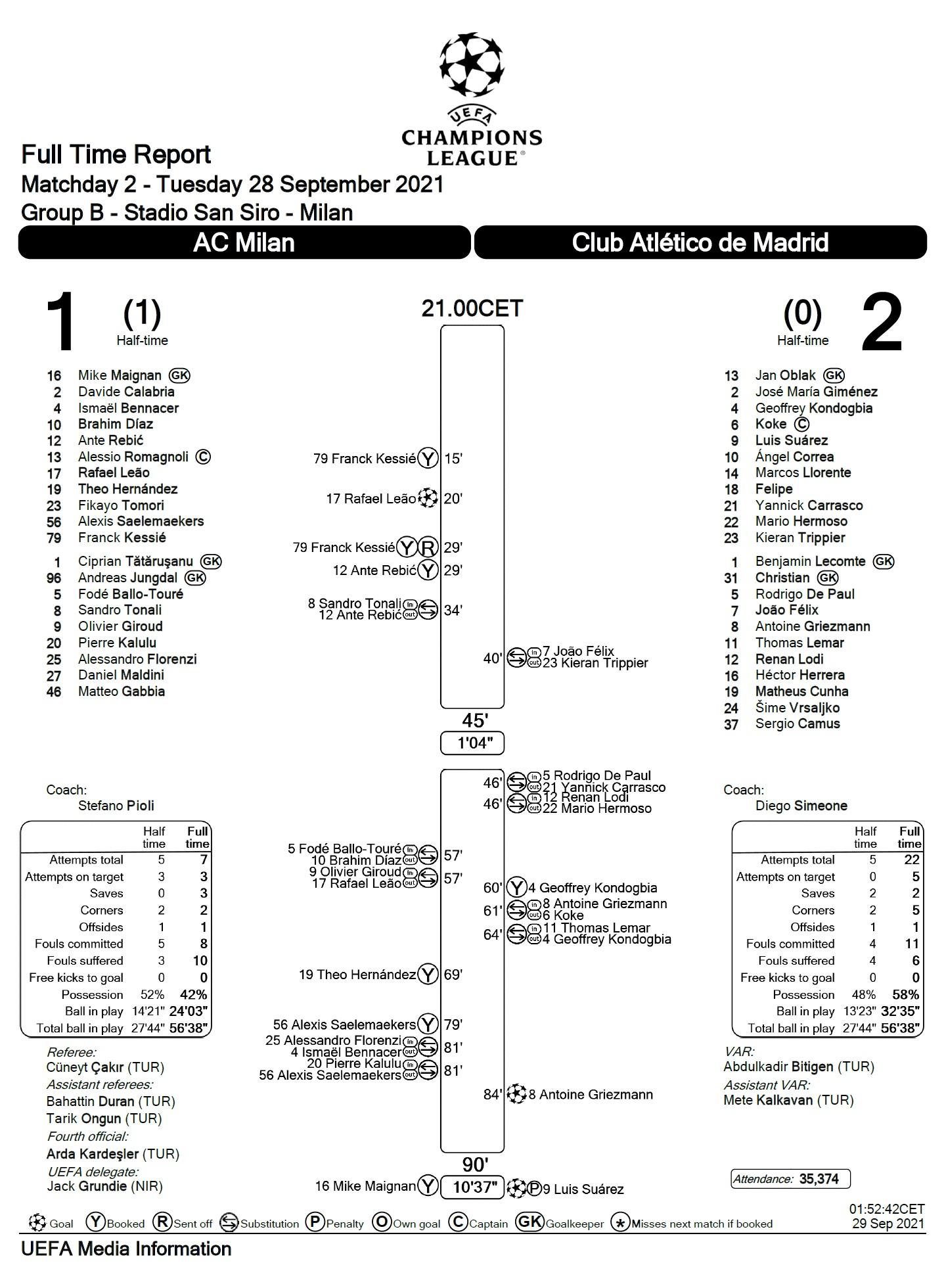 Милан (Италия) - Атлетико (Испания) 1:2