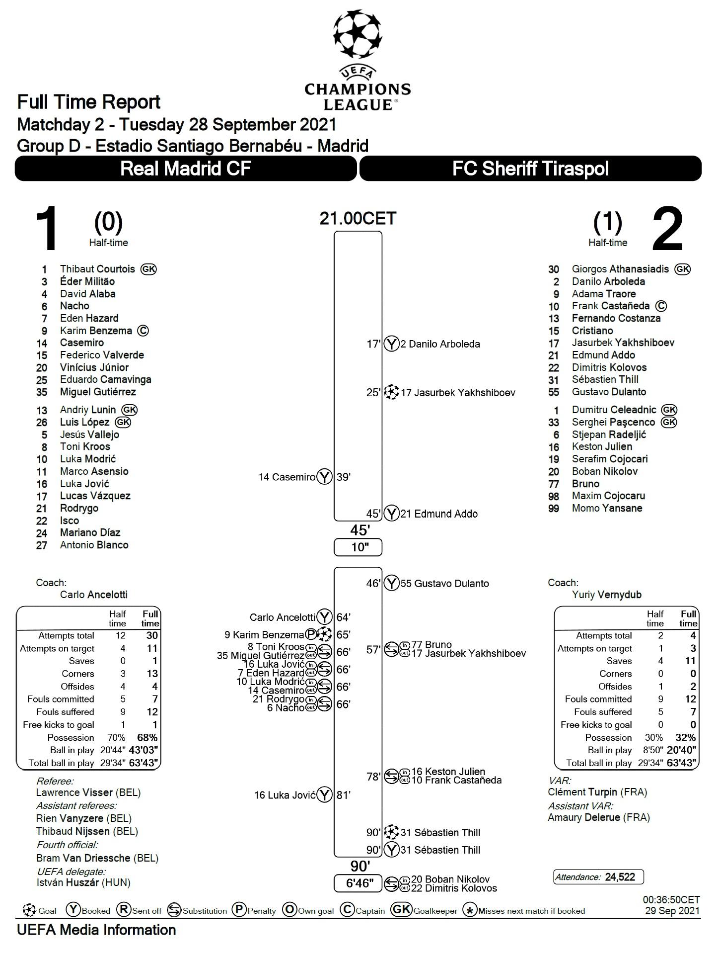 Реал Мадрид (Испания) - Шериф (Молдавия) 1:2