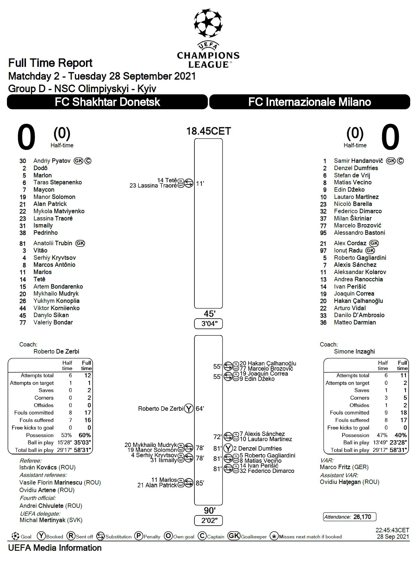 Шахтёр (Украина) - Интер (Италия) 0:0