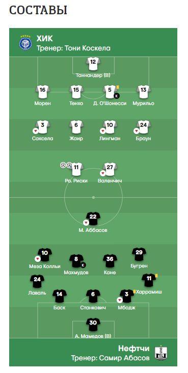 ХИК (Финляндия) - Нефтчи (Азербайджан) 3:0
