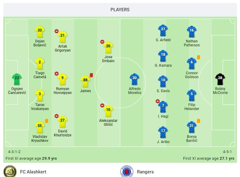 Алашкерт (Армения) - Глазго Рейнджерс (Шотландия) 0:0