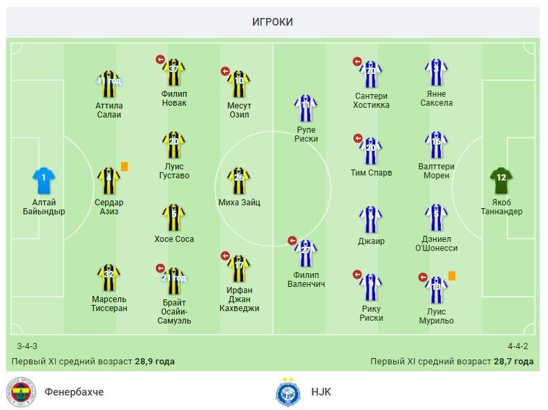 Фенербахче (Турция) - ХИК (Финляндия) 1:0