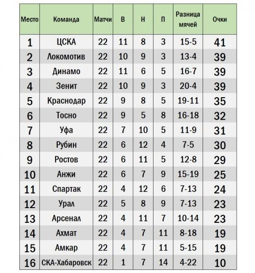 Таблица без легионеров