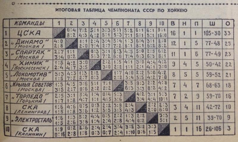 Динамо (Москва) - Локомотив (Москва) 2:7. Нажмите, чтобы посмотреть истинный размер рисунка