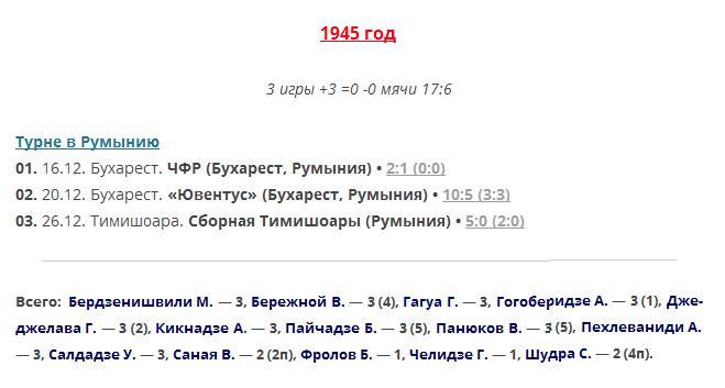 Сборная Тимишоары (Румыния) - Динамо (Тбилиси) 0:5