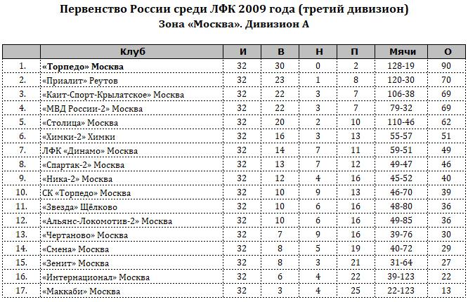 Торпедо (Москва) - ЛФК Динамо (Москва) 7:0