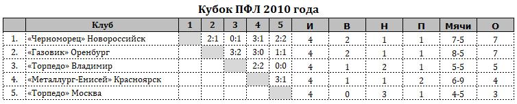 Торпедо (Москва) - Торпедо (Владимир) 0:0