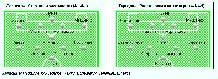 Торпедо (Москва) - Урал (Свердловская обл. ) 2:2