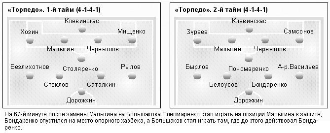 Торпедо (Москва) - Динамо (Брянск) 1:0