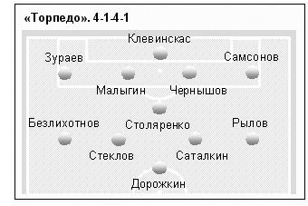 Торпедо (Москва) - Тобол (Костанай, Казахстан) 0:1
