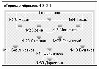 Торпедо (Москва) - Торпедо (оранжевые) 3:3