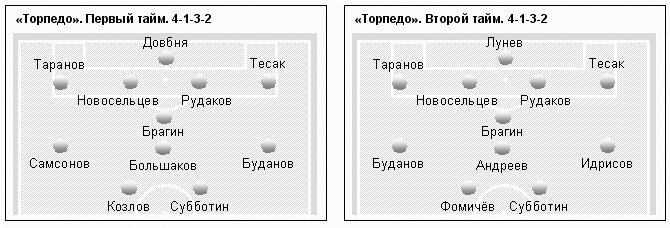 Торпедо (Москва) - Текстильщик (Иваново) 1:2