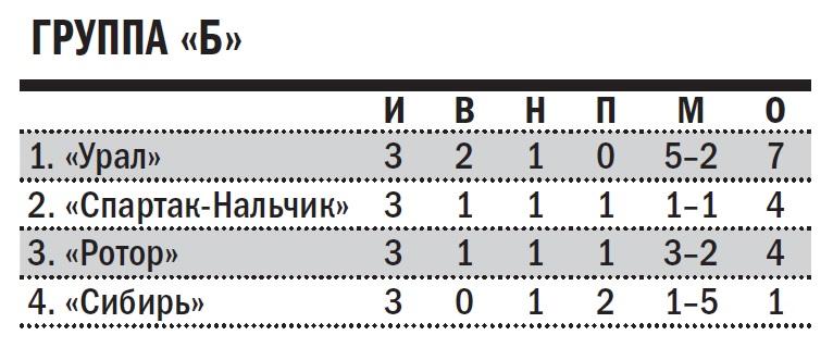 Урал (Екатеринбург) - Ротор (Волгоград) 1:1