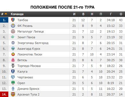 Торпедо (Москва) - Арсенал-2 (Тула) 3:2