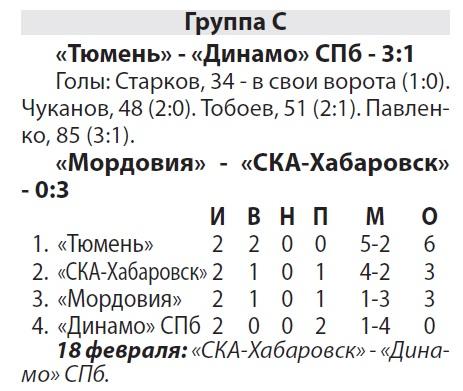 Тюмень (Тюмень) - Динамо (Санкт-Петербург) 3:1
