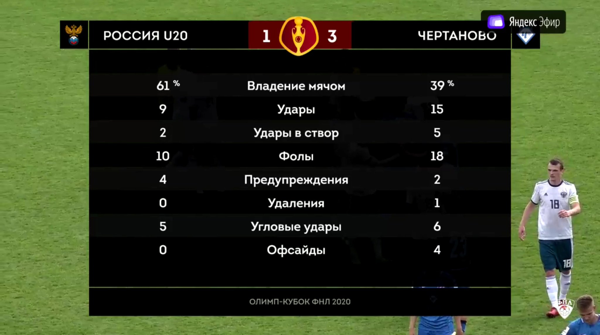 Россия (U-20) - Чертаново (Москва) 1:3. Нажмите, чтобы посмотреть истинный размер рисунка