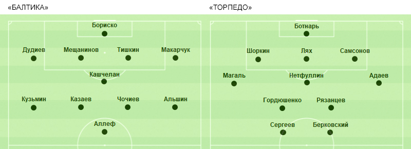 Торпедо (Москва) - Балтика (Калининград) 1:1