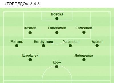 Торпедо (Москва) - Вентспилс (Вентспилс, Латвия) 0:1