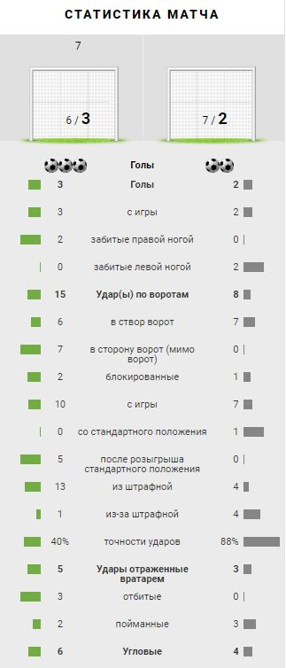 Локомотив (Москва) - Жилина (Жилина, Словакия) 3:2