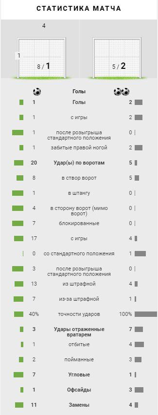 Спартак (Москва) - Нефтчи (Баку, Азербайджан) 1:2