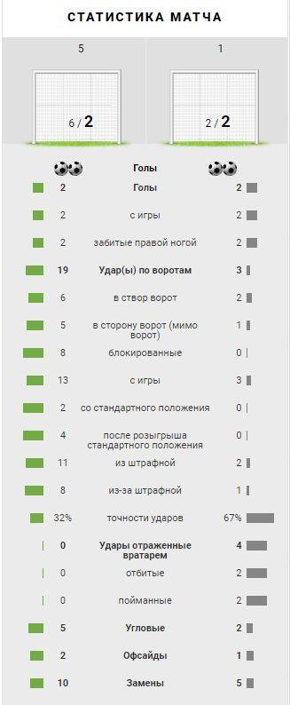 Спартак (Москва) - Браво (Любляна, Словения) 2:2