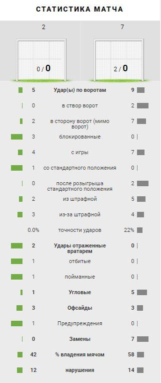 Рапид (Вена, Австрия) - Локомотив (Москва) 0:0