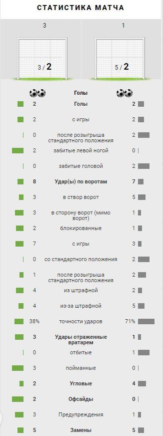 Локомотив (Москва) - Краковия (Краков, Польша) 2:2