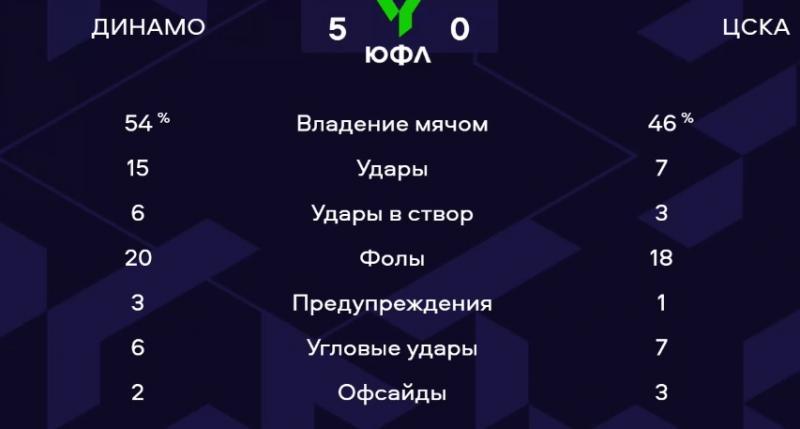Динамо (U17) - ЦСКА (U17) 5:0. Нажмите, чтобы посмотреть истинный размер рисунка